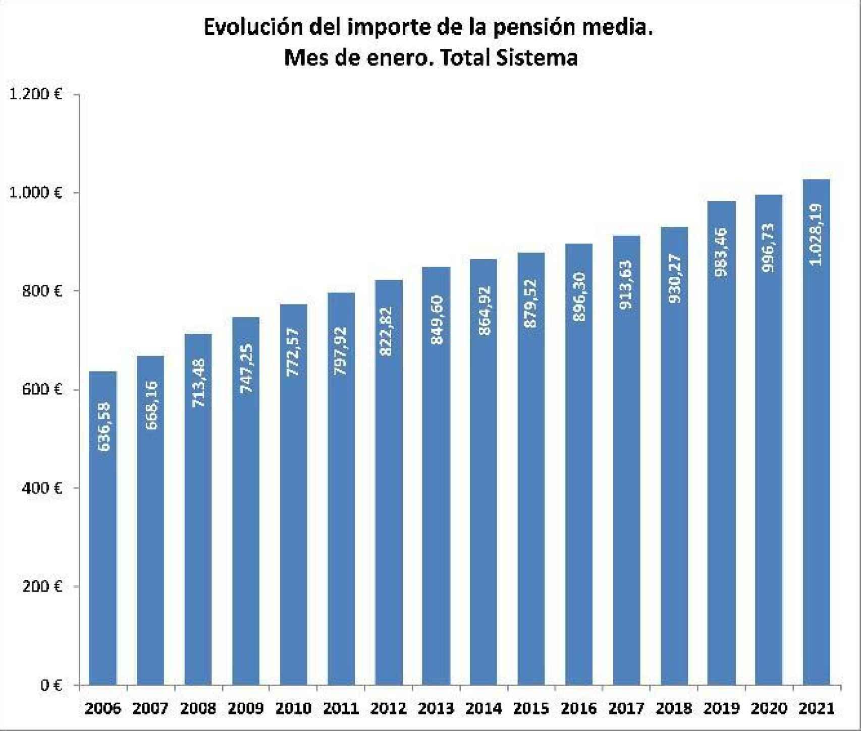 Evolución del importe de la pensión media.