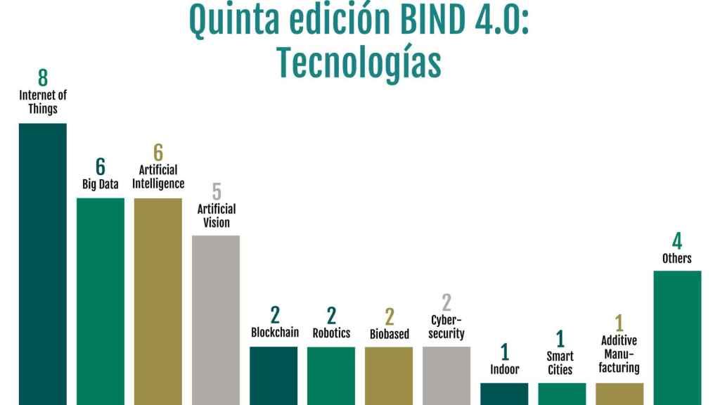 Tecnologías propuestas por las startups seleccionadas. GRÁFICO: BIND 4.0.