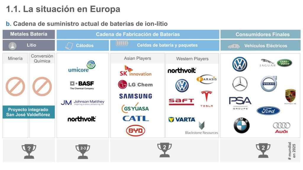 Quién produce las baterías en Europa.