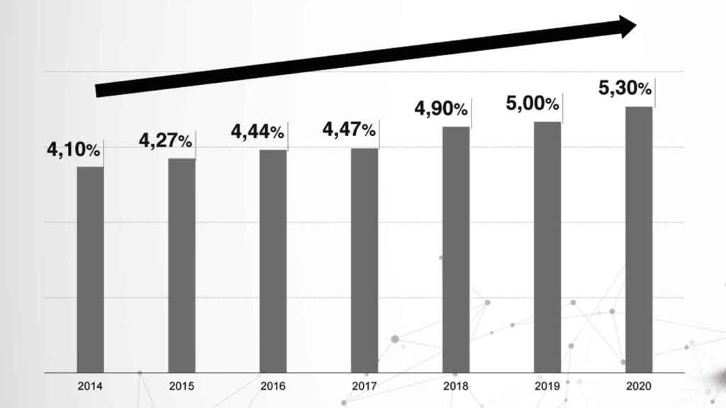 Evolución de la cuota de mercado de Hyundai en España.