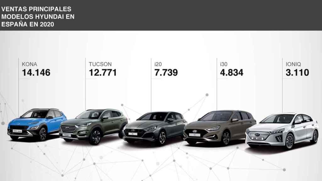 Ventas por modelos de Hyundai en 2020.