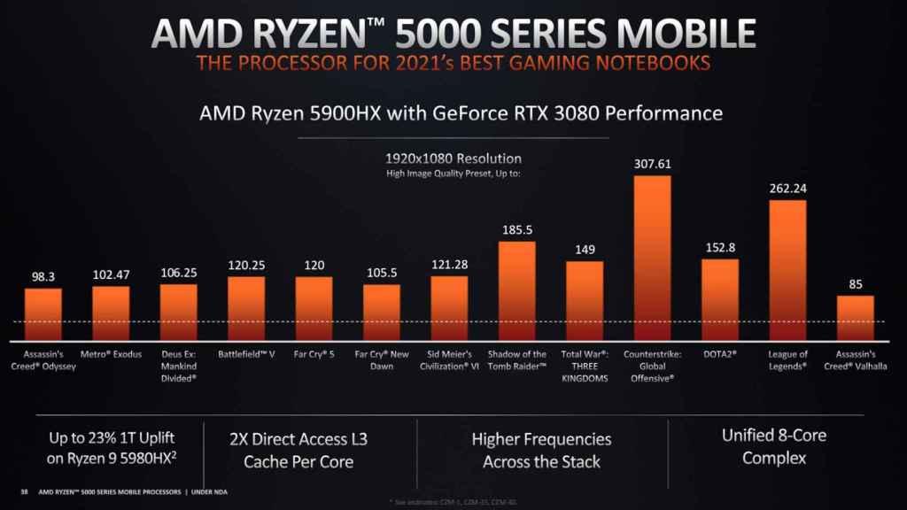 Rendimiento del Ryzen 5900HX con una RTX 3080 en juegos actuales