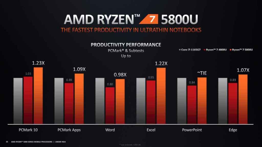 El AMD Ryzen 7 5800U promete un gran rendimiento en productividad