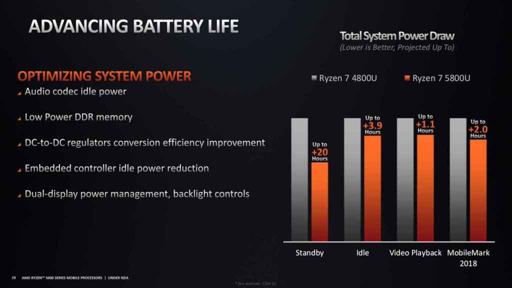 AMD promete una gran mejora de la batería con los nuevos Ryzen