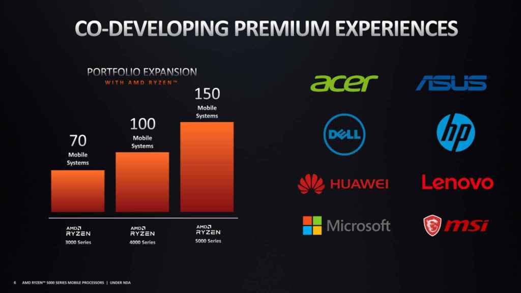 Las principales marcas lanzarán portátiles con los nuevos procesadores AMD Ryzen