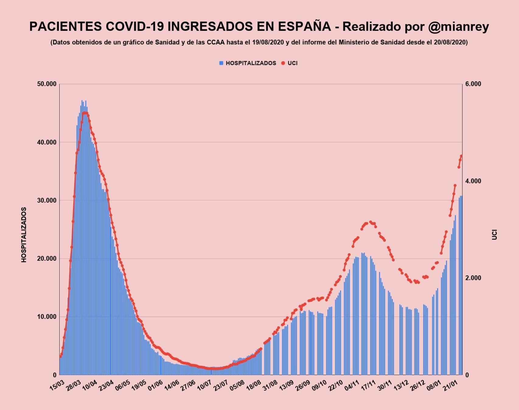 El Español-27 de enero-grafico1