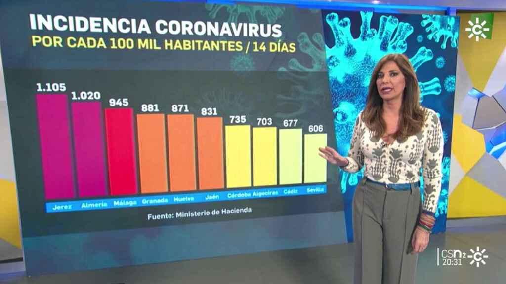 Mariló Montero en 'Canal Sur Noticias 2'.