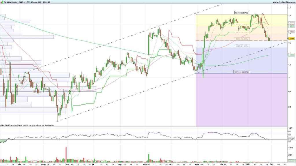 Evolución de las acciones de Bankia