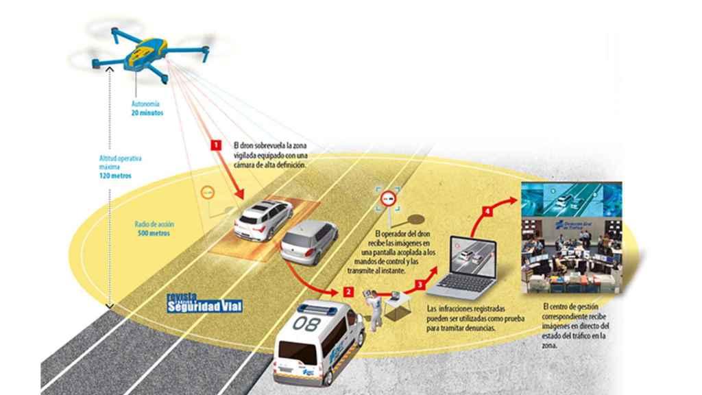 Así funcionan los drones de Tráfico.