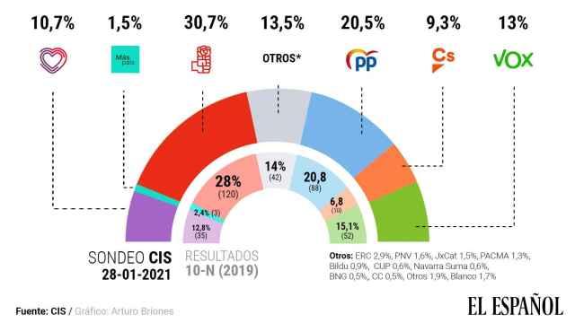 Barómetro del CIS de enero. Gráfico: El Español