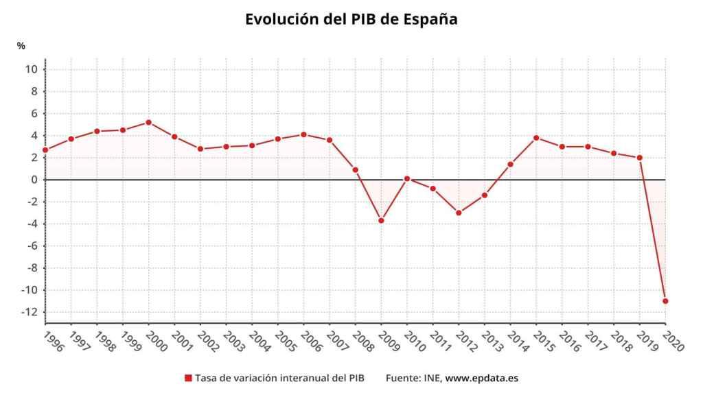 Evolución del PIB. Avance de la Contabilidad Nacional Trimestral. INE