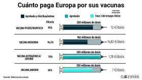 Cuánto paga Europa por sus vacunas.