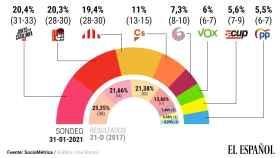 Estimación de voto en Cataluña según la encuesta realizada por EL ESPAÑOL.