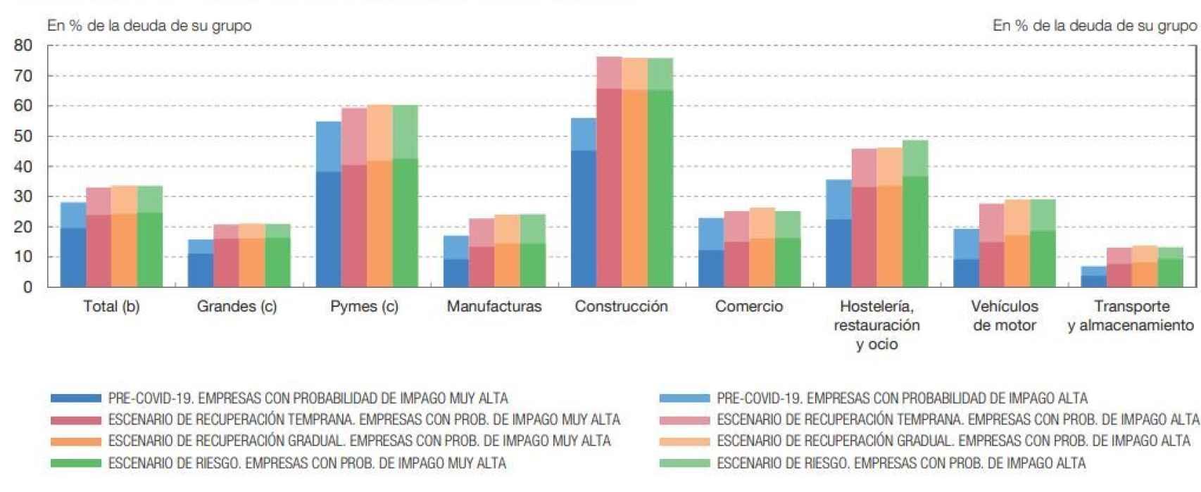 Peso en la deuda de las empresas con alta probabilidad de impago | BdE