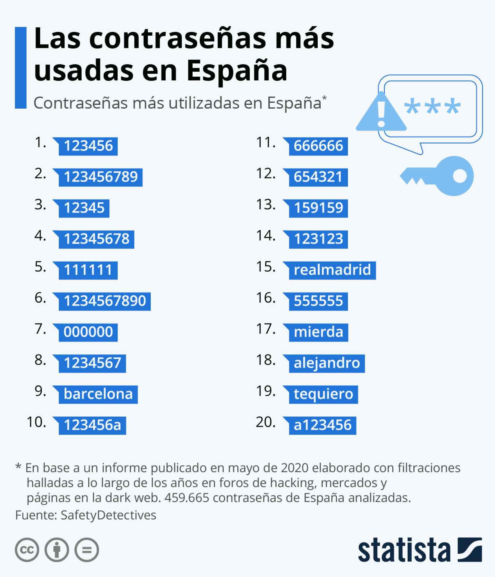 Contraseñas más usadas en España