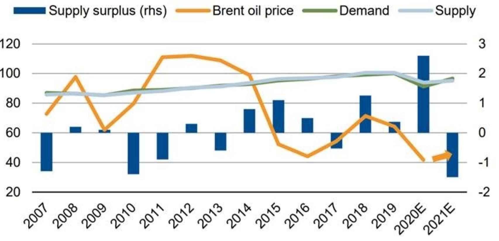 Fuentes- Agencia Internacional de la Energía, Bloomberg, Scope Ratings