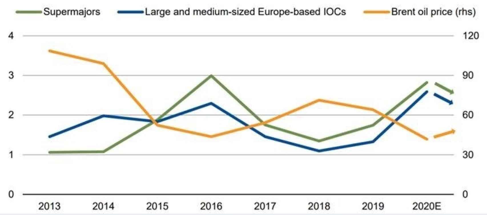 Fuente- resultados de las compañías, Bloomberg, Scope Ratings