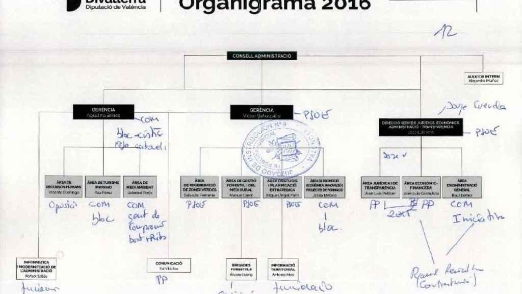 Esquema del reparto de cargos entre partidos de la empresa provincial Divalterra. EE