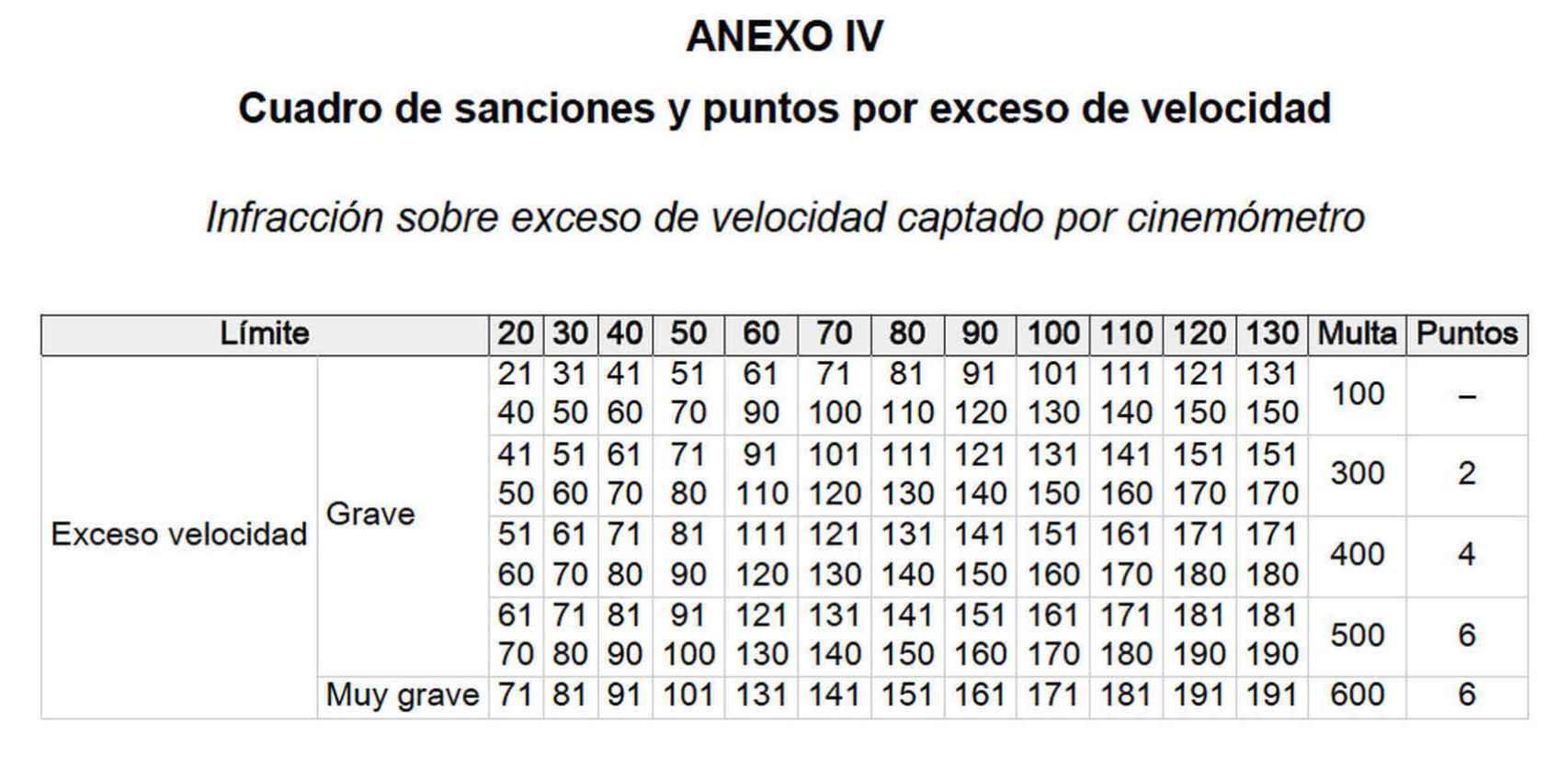 Cuadro multas por velocidad en España.