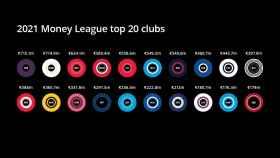 El gráfico de Deloitte sobre los clubes con más ingresos del mundo. Foto: deloitte.com