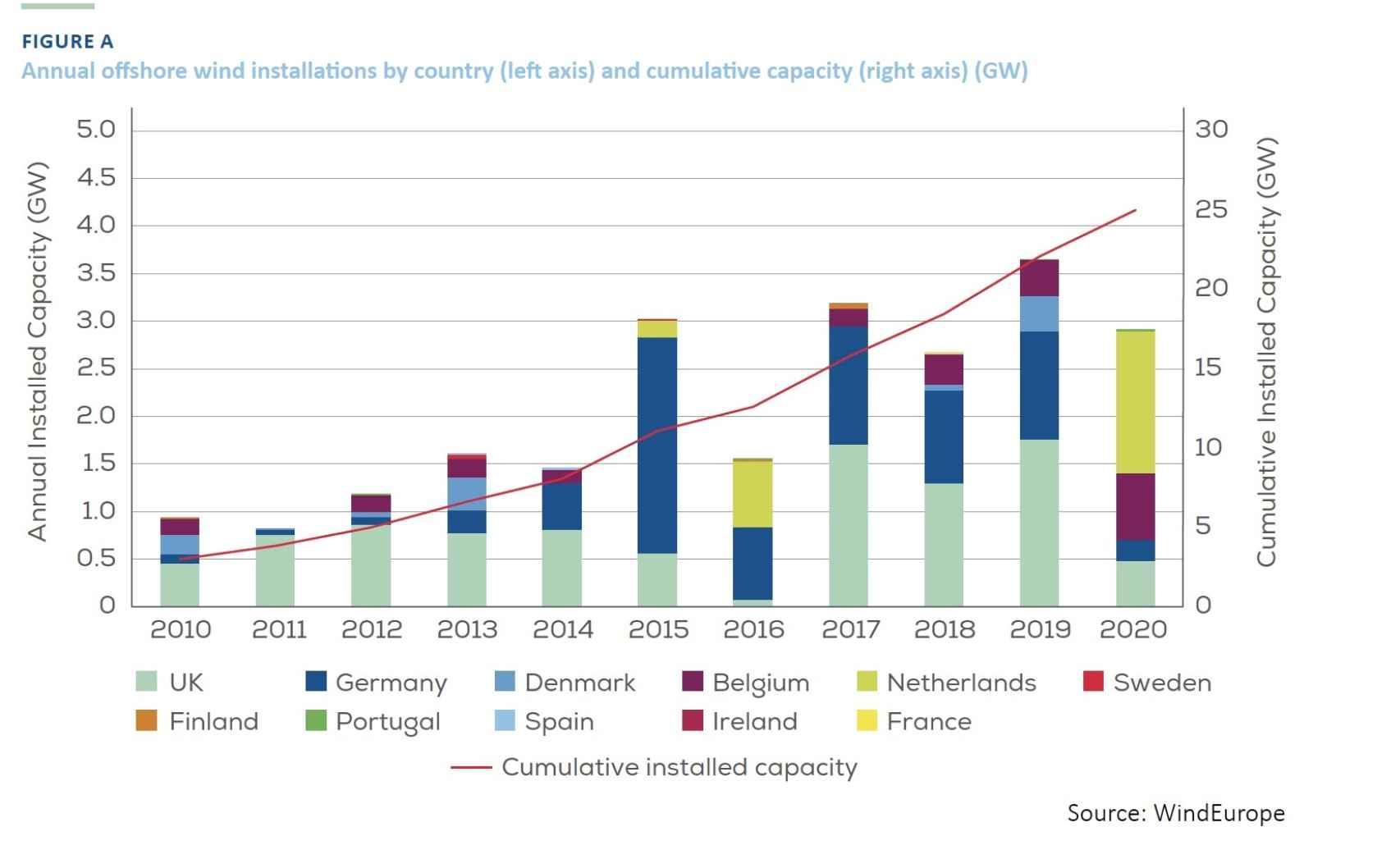Evolución de la eólica offshore en la UE