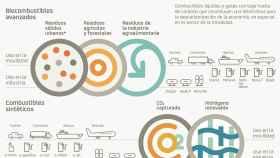 Repsol prevé producir 2 millones de toneladas de ecocombustibles en 2030