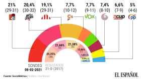 Estimación de voto en Cataluña.