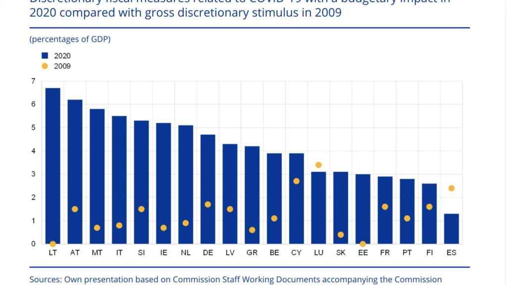 Medidas fiscales discrecionales relacionadas con la Covid-19 con impacto presupuestario en 2020 (en % del PIB). Fuente: BCE