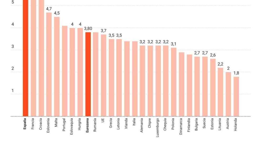 Previsiones de PIB de la UE.