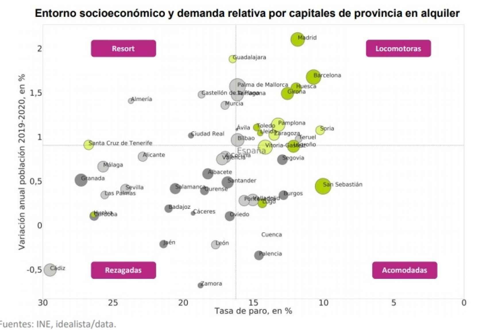 Entorno socioeconómico y demanda relativa por capitales de provincia en alquiler.