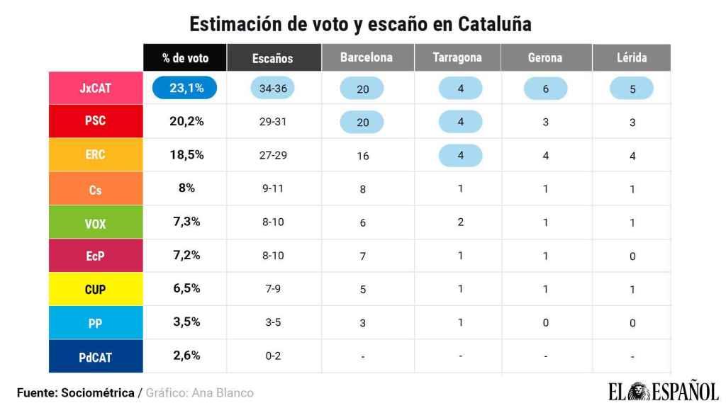 Estimación de votos por provincia.