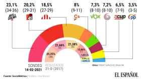 Sondeo sobre las elecciones catalanas.