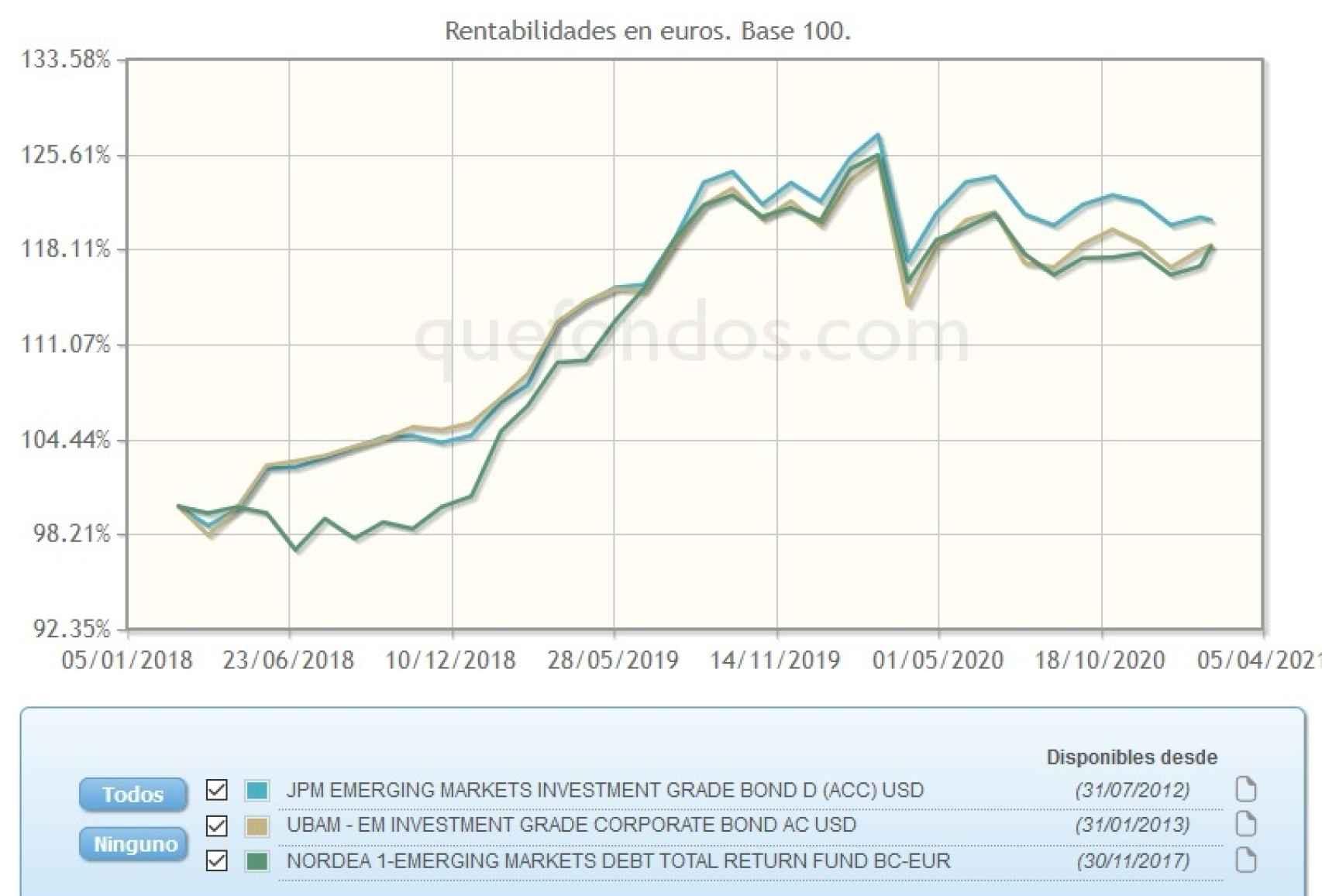 Evolución comparativa de fondos de renta fija emergente.