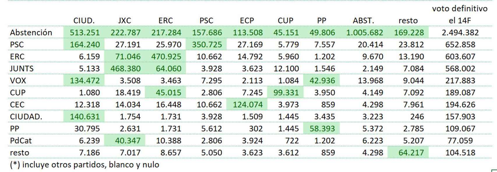 Matriz de transferencia en número de votos.