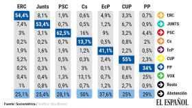 Matriz de transferencia en porcentaje de votos.