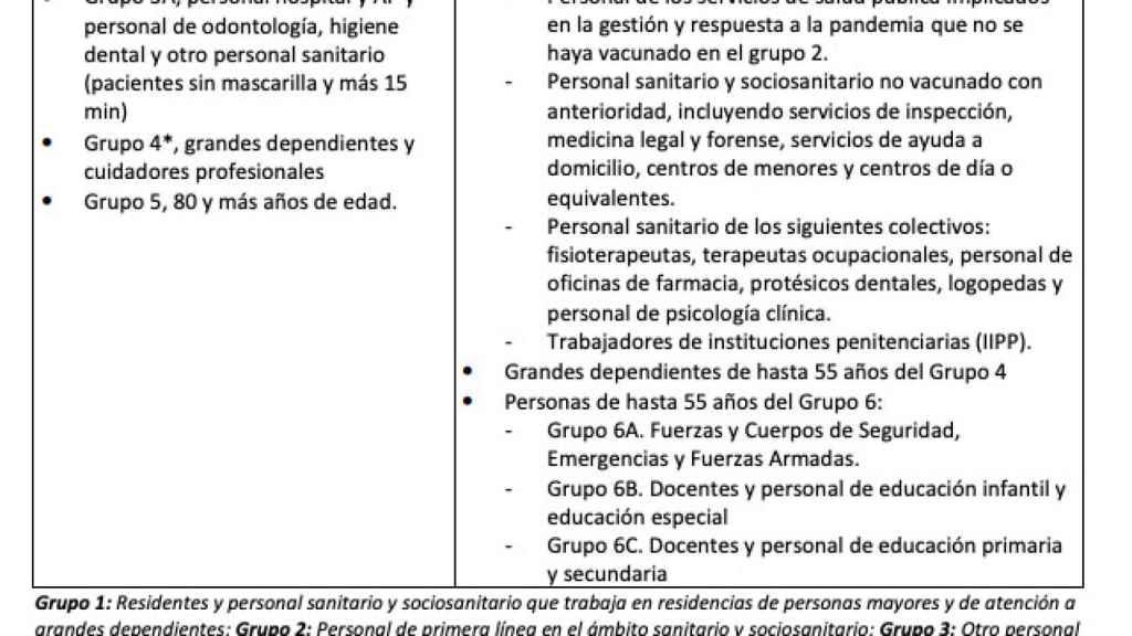 Grupos de vacunación ya establecidos por Sanidad y las CCAA a los que se le incluirán las divisiones por franjas de edad.