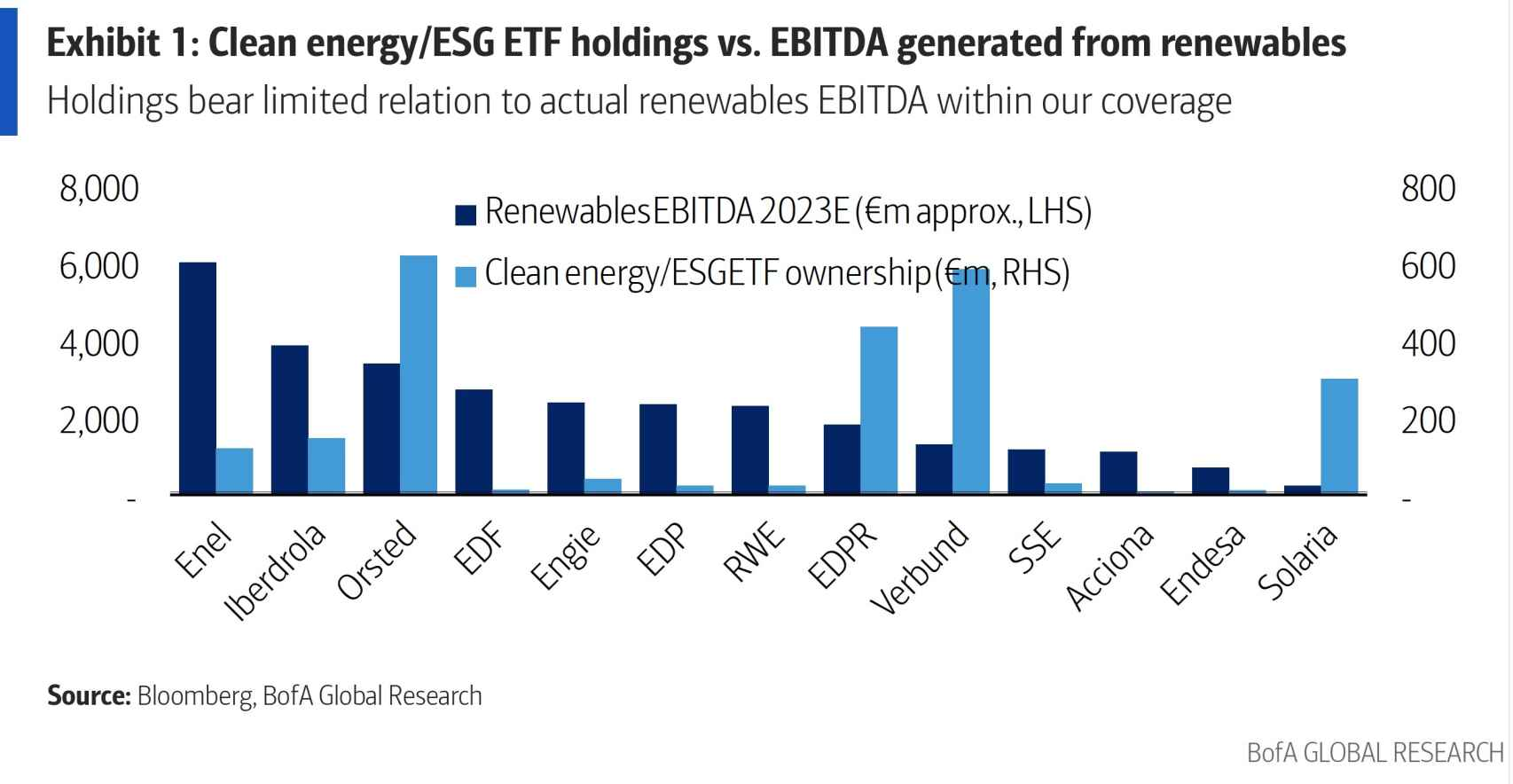 Comparativa EBITDA vs. Clean Energy/ESG ETF