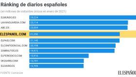 El Español inicia el año como el cuarto periódico más leído con 22,2 millones de visitantes