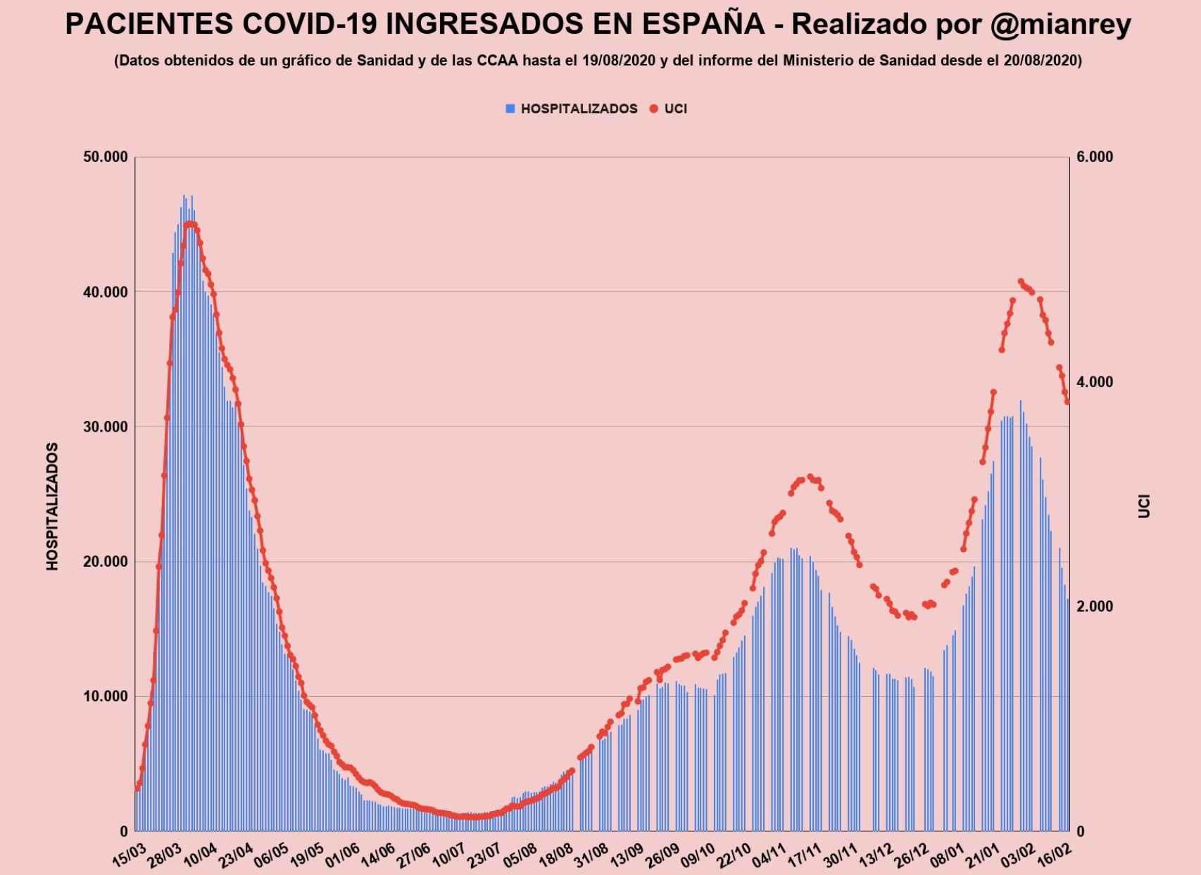 Evolución de pacientes ingresados por Covid-19 en España.