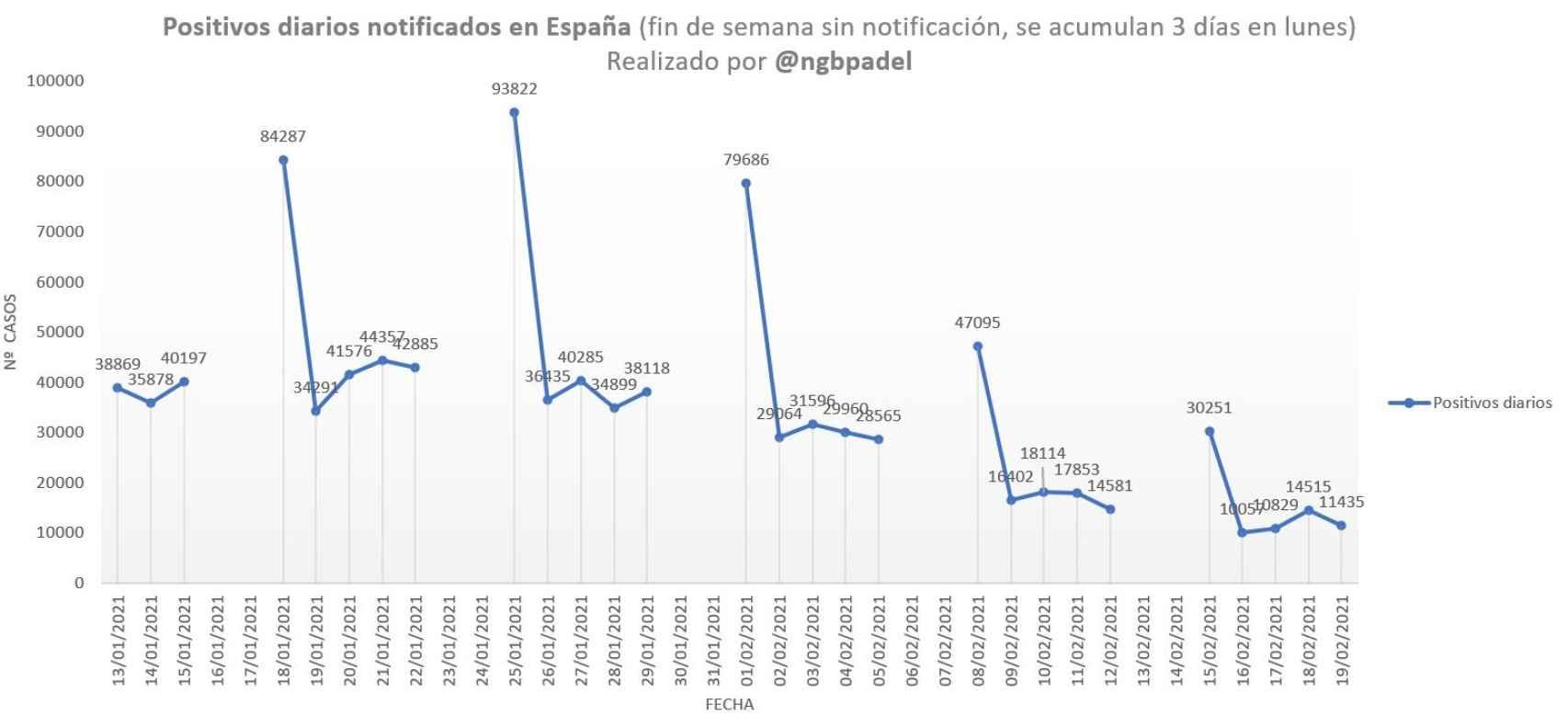 Positivos diarios registrados en España.
