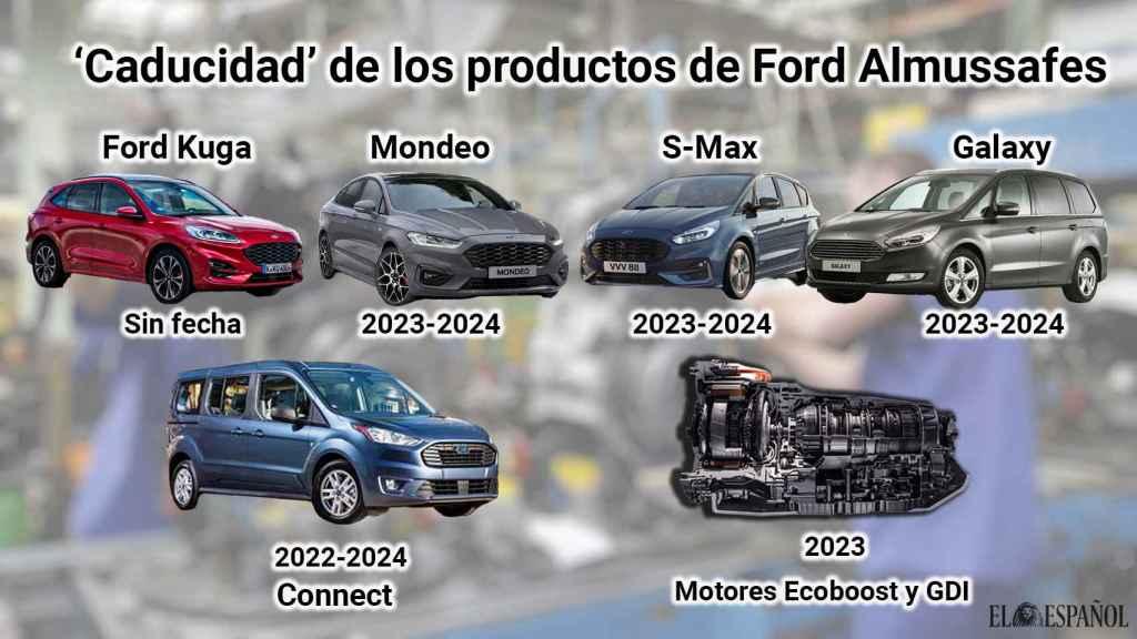 Modelos fabricados en Ford Almussafes y su fecha estimada de fin de producción en la factoría. EE