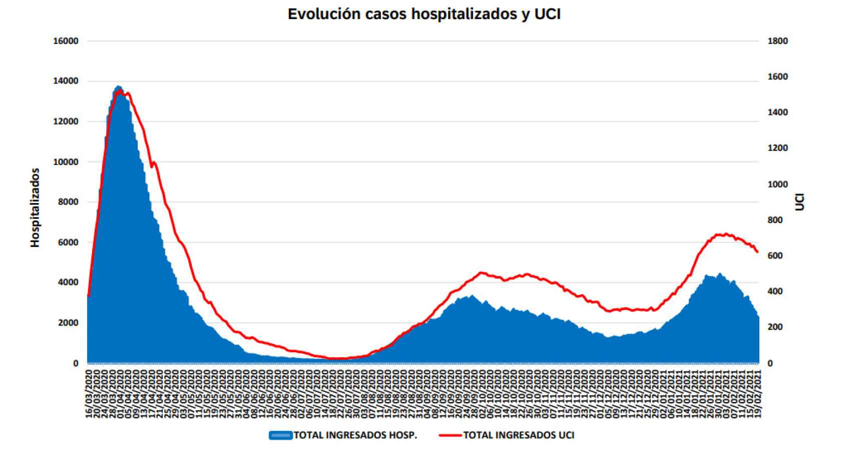 Evolución casos hospitalizados y UCI.