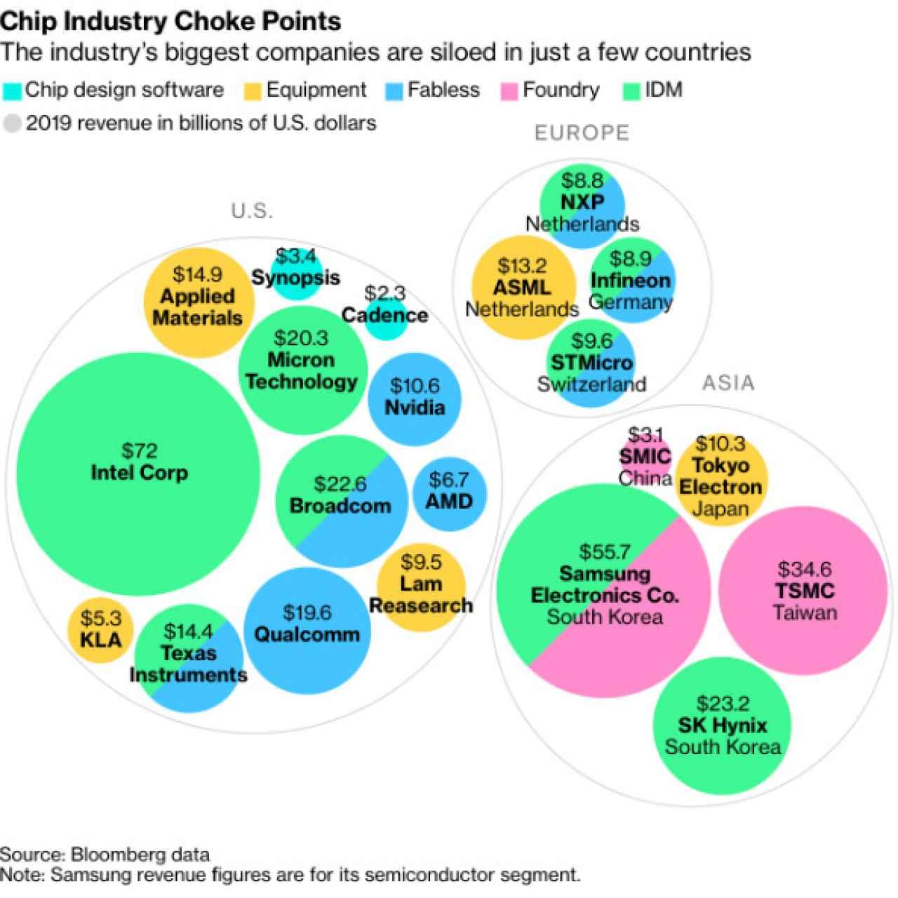 Distribución de los fabricantes de semiconductores por regiones geográficas