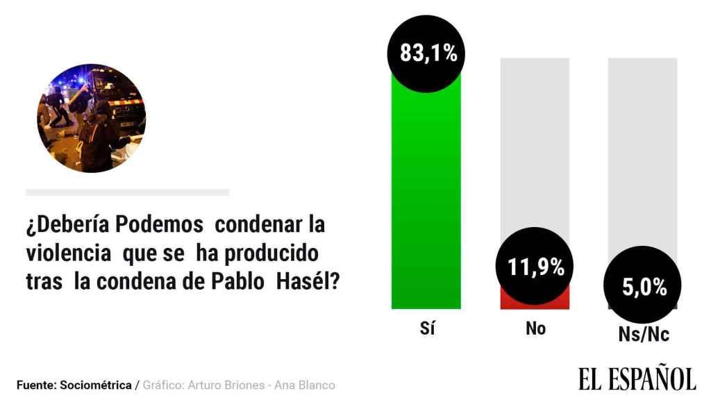 El 83%, incluida la mitad de sus votantes, pide a Pablo Iglesias que.condene la violencia pro Hasél