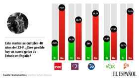 El 37% de los votantes de Vox y el 35% de los de Podemos ven riesgo de un nuevo golpe de Estado