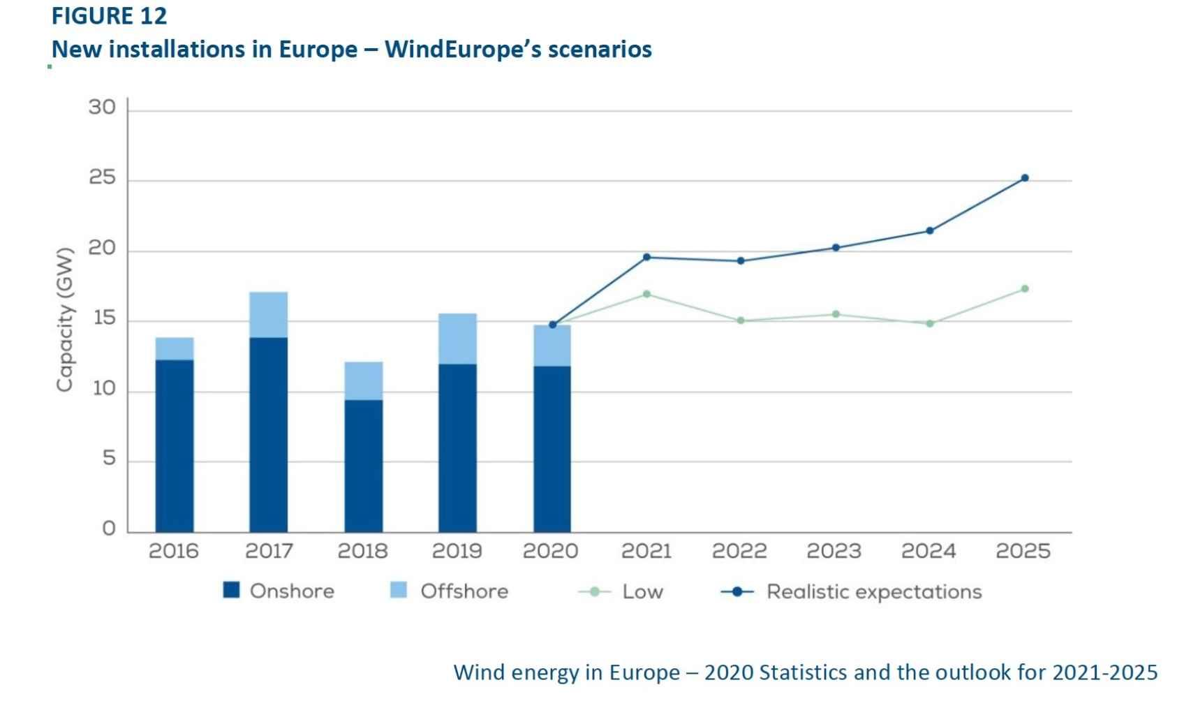 Previsión próximos cinco años de capacidad eólica