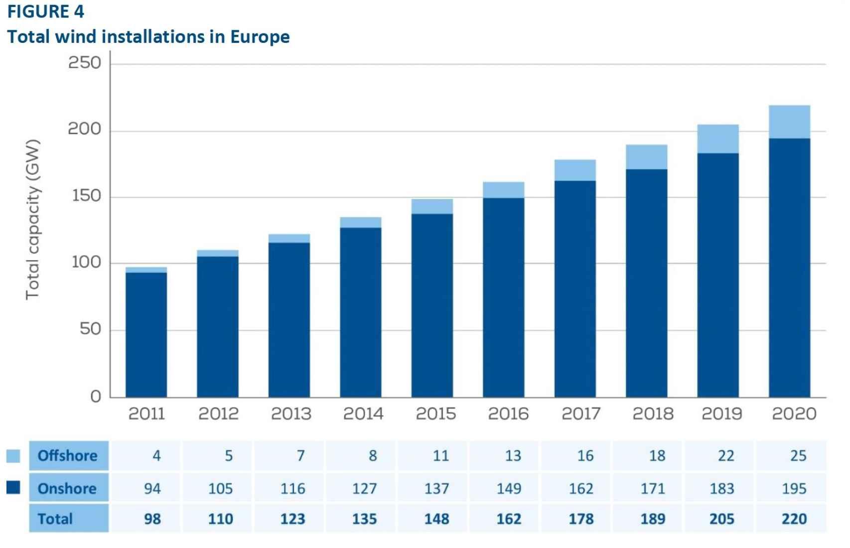 Capacidad eólica instalada en Europa