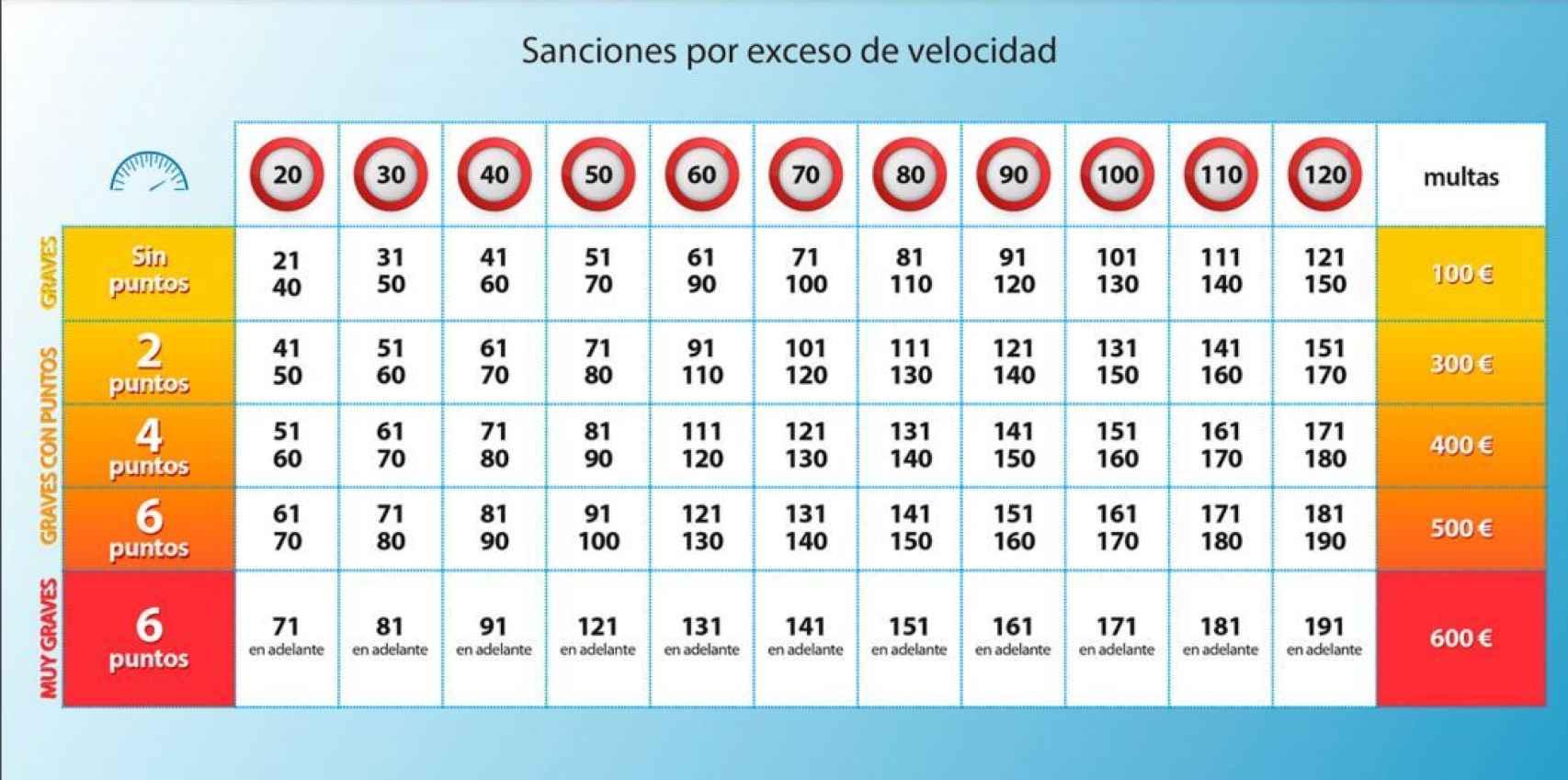 Cuadro de sanciones.