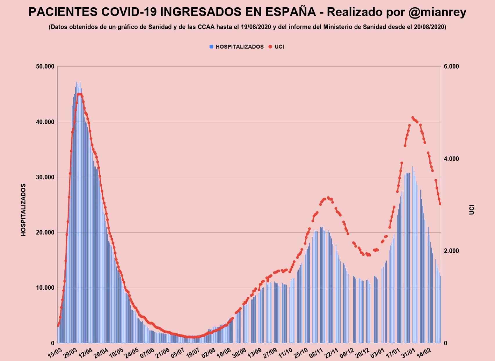 Evolución de los pacientes Covid ingresados en España.