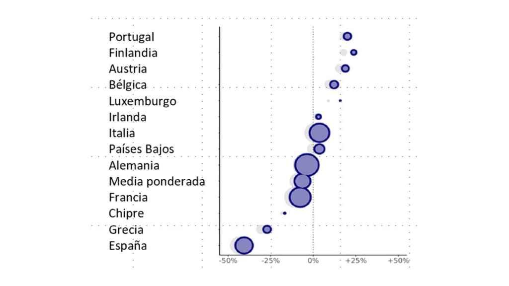 Figura 1. Cambio en los niveles de satisfacción con la democracia desde la puesta en circulación del euro en los países miembros